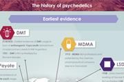 The history of psychedelics